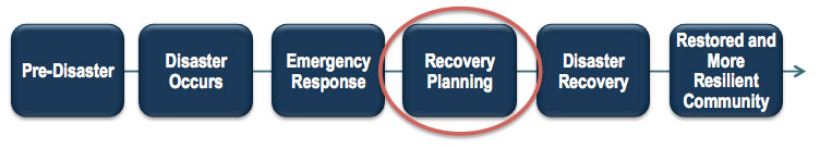 Diagram of Disaster Recovery Process: Pre-Disaster; Disaster Occurs; Emergency Response; (Circled) Recovery Planning; Disaster Recovery; Restored and More Resilient Community