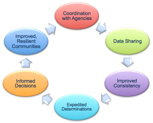 Diagram of the 6 benefits of the UFR Process in a continuing circular cycle: Coordination with Agencies, Data Sharing, Improved Consistency, Expedited Determinations, Informed Decisions and Improved, Resilient Communities