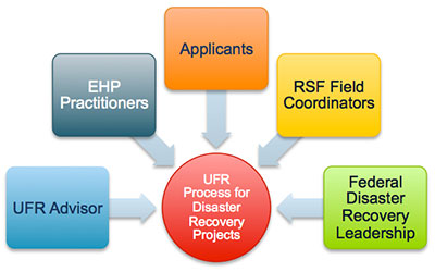 Diagram of field roles supporting the UFR Process for Disaster Recovery Projects.  Field roles include: 1-UFR Advisor; 2-EHP Practitioners; 3-Applicants; 4-RSF Field Coordinators; and 5-Federal Disaster Recovery Leadership.