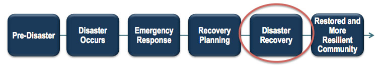 Diagram of Disaster Recovery Process: Pre-Disaster; Disaster Occurs; Emergency Response;  Recovery Planning; (Circled) Disaster Recovery; Restored and More Resilient Community