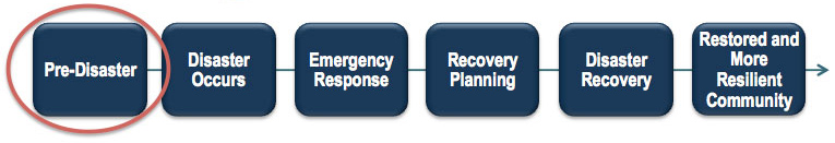 Diagram of Disaster Recovery Process: (Circled) Pre-Disaster; Disaster Occurs; Emergency Response; Recovery Planning; Disaster Recovery; Restored and More Resilient Community