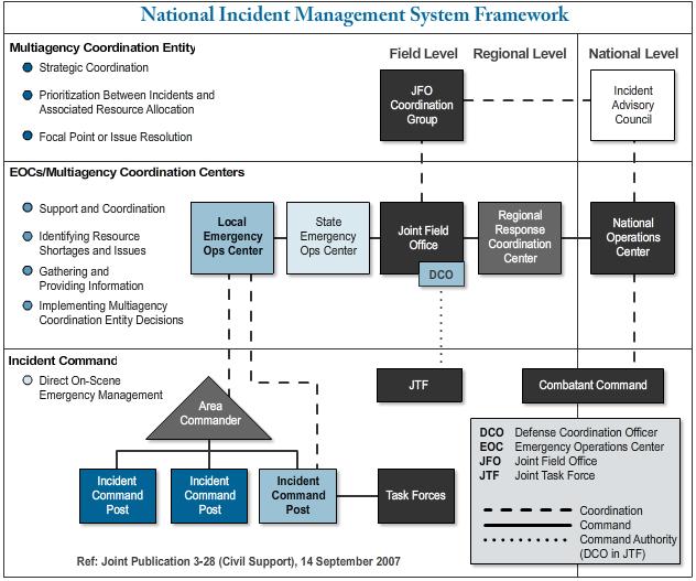 National Incident Management National Incident Management System Nims